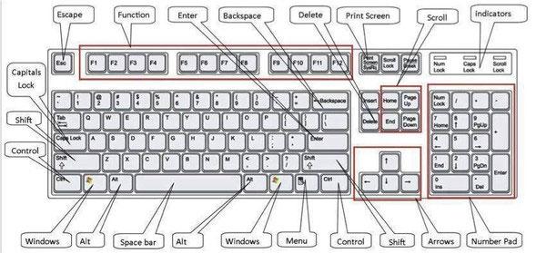 Các phím tắt cho người dùng Windows, những ai thi IC3 cũng cần biết